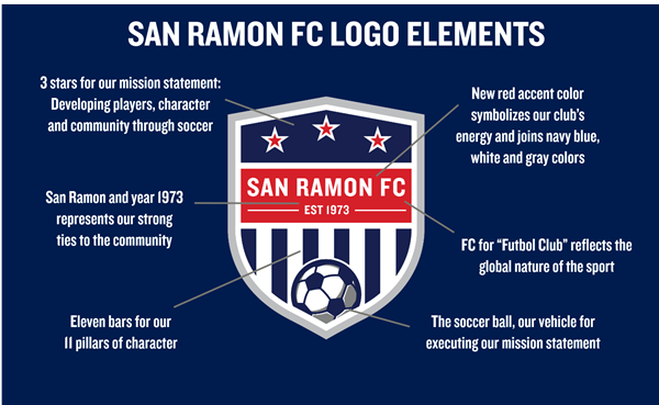 Explaining The Elements in the San Ramon FC Logo